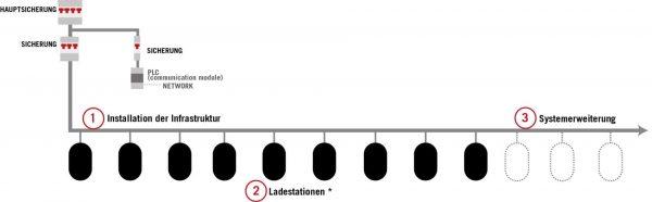 Zeichnung E‑Mobility Muster deutsch 1